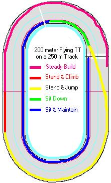 333m.vs. 250m Tracks The references above give locations to accelerate based on distances before the 200 meter mark. Most riders prefer landmarks based on the track that they ride most often.