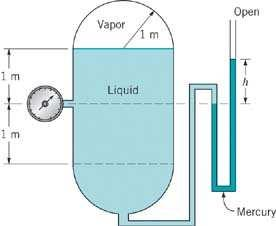 2.35 The cylindrical tank with hemispherical ends shown in Fig. P2.35 contains a volatile liquid and its vapor.
