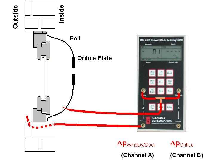 2 Installation Step 5: Attaching hoses to the differential pressure gauge DG-700 Figure 2: DG-700 hoses connections for the window and door test Channel A: Δp Window/Door. Channel B: Δp Orifice.