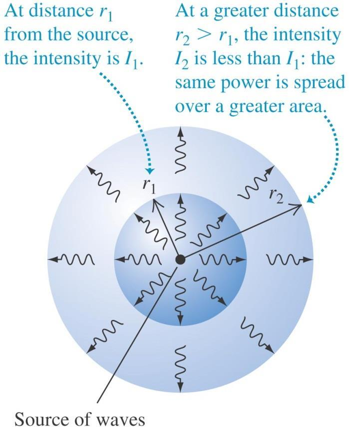 Wave intensity The intensity of a wave is the average power it carries per unit area.