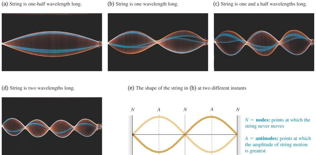 Photos of standing waves on a string Some time