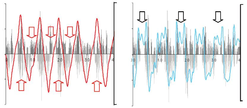 Representative angular velocity (red line) and angular acceleration (blue line) for the arm at the shoulder, overlaid on normalized anterior and posterior deltoid activity, during (A) walking at.