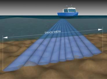 pulses Point cloud data product Swath Multi-Beam Sonar