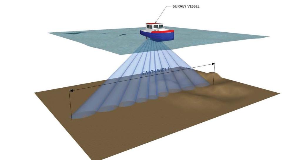 instance, a typical multi-beam survey may have a fanned array that is capable of a swath width of seven times the water depth.