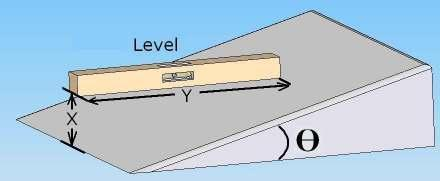 Figure 1: Orientation of level to measure slope of ramp The slope in degrees (angle Ө) is determined by using the trigonometric function shown below (Equation B1).