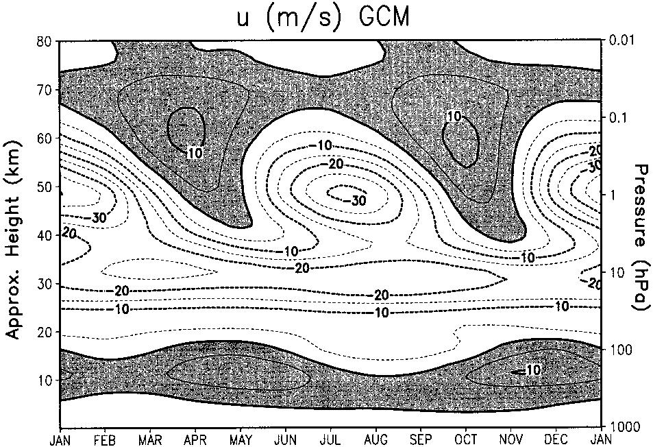 2751 FIG. 3. Zonal-mean zonal wind averaged between 8 S and 8 N from 28 years of model integration. Contour interval 5 m s 1. FIG. 2. Latitude height section of the amplitude of the SAO between 30 S and 30 N (a) from CIRA-86 observations (Fleming et al.