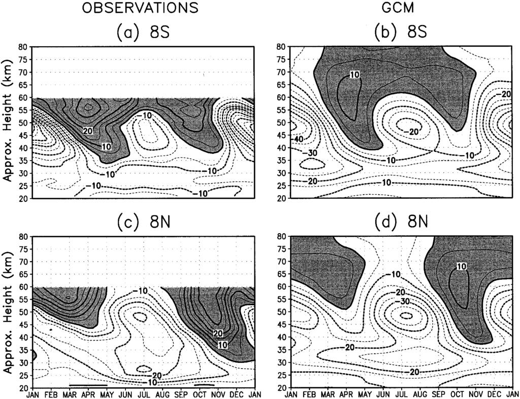 2752 JOURNAL OF THE ATMOSPHERIC SCIENCES VOLUME 54 FIG. 4. Zonal wind for (a) Ascension Island (7.6 S, 14.4 W), (b) 28 yr of model integration zonally averaged at 8 S, (c) Kwajalein (8.7 N, 167.