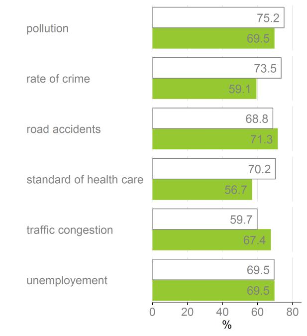 The themes covered in the survey are: attitude towards unsafe traffic behaviour, behaviour of other road users, subjective safety and risk perception, involvement in road crashes, reported police