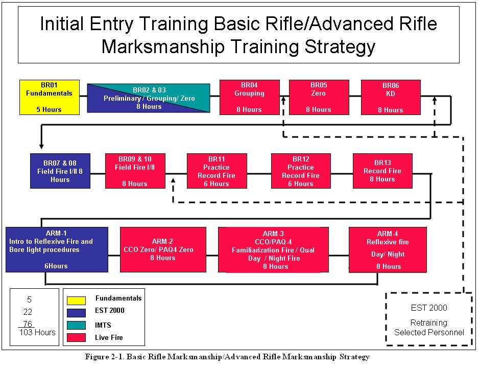 M16 & M4 Rifle/Carbine b. Home Station Strategy. The home station marksmanship strategy for the Operating and Reserve Operating Force includes the following phases.