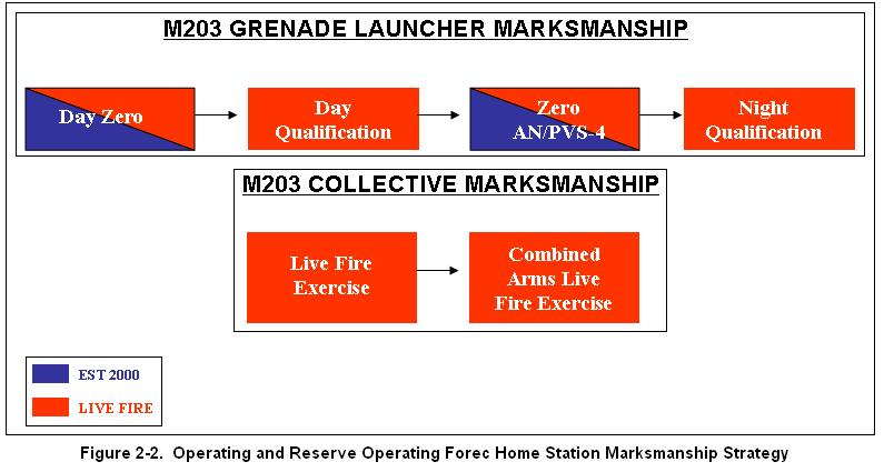 M203 Grenade Launcher Operate an M203 grenade launcher. (2) Basic marksmanship training will include, at a minimum-- Zero an M203 grenade launcher. Day qualification with an M203 grenade launcher.