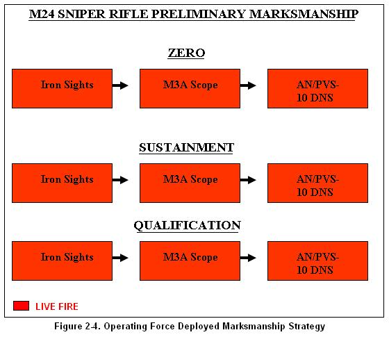 Sniper Weapons M24, M107, M110 d. Deployed Strategy. Deployed marksmanship training should include the following using available facilities.