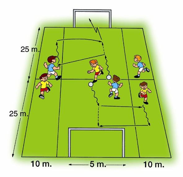 11 th Simplified Game Centering the Ball Using cones, divide a football field into three corridors, the two lateral ones 5 or 10 meters wide and the central one about 25 meters wide.