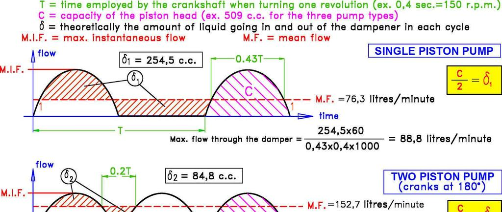 5 These curves let us see how a pulsation dampener works: If we pay attention to the first curve, representing a single piston pump, we can observe that for this type of pump the use of a dampener is