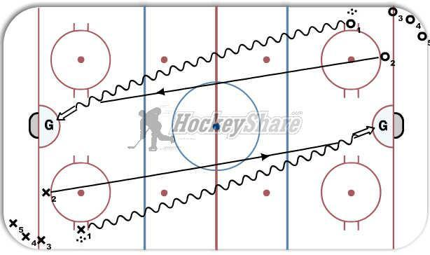 Jets Atom Tryouts: Session 1 Station 4 Relative speed Puck control and protection under pressure Players will begin on coaches whistle.