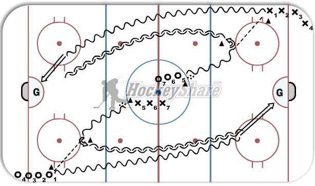 "Jets Atom Tryouts: Session 2 Station 3 Backward skating Gap Control Body Positioning Puck protection All players will play both ""Forward"" and ""Defence"" during this drill."