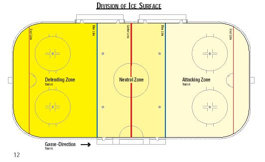 2.5.29. Rule 554: Keeping the Puck in Motion Guidance to Players, Coach, Manager or Off Ice Team Officials: The puck must be kept in motion and must be in a position to be played by all players.
