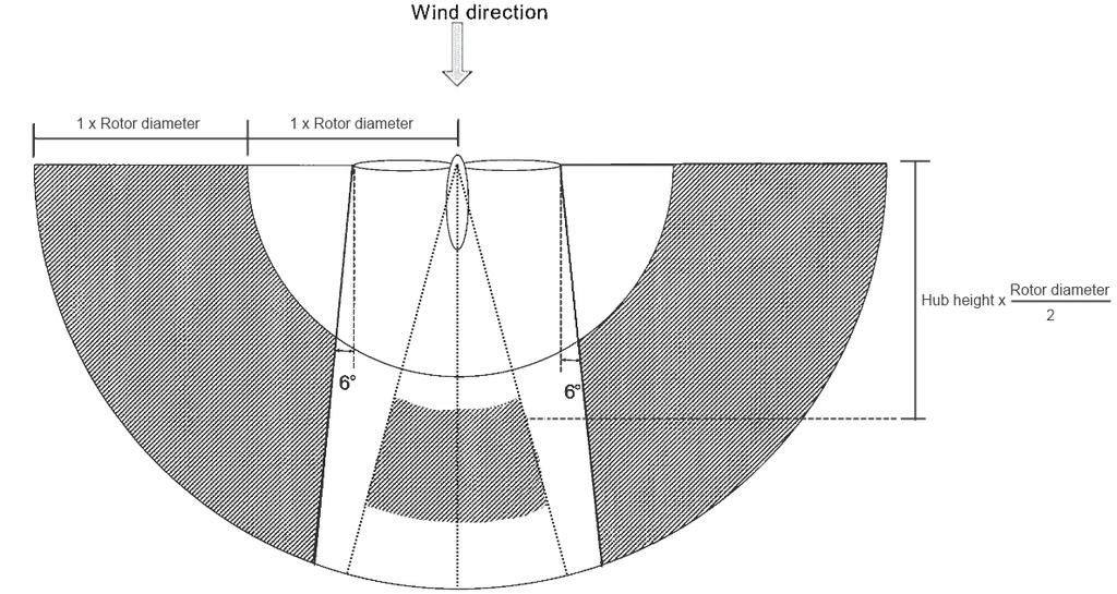 Figure 1 Allowable range for 10 m anemometer and reference microphone position. 2.