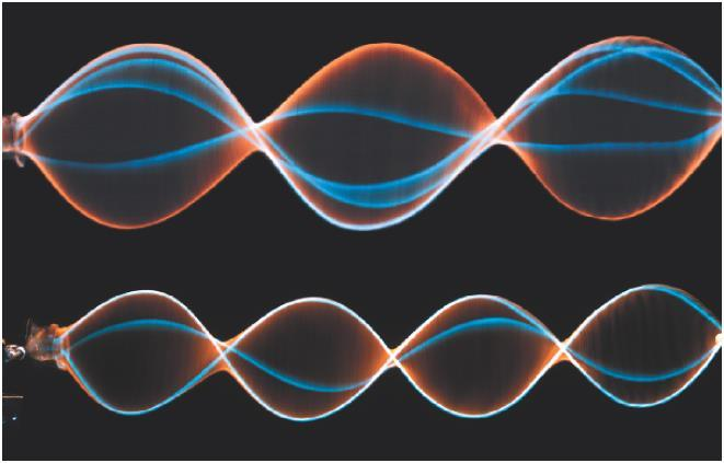 14.3 Wave Behavior Standing Waves Further increases in frequency