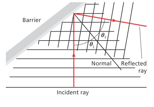 14.3 Wave Behavior Waves in Two Dimensions The direction of wave motion can be modeled by a ray diagram.