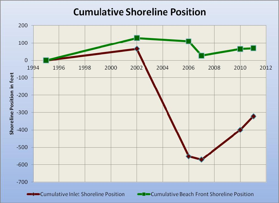 Figure 13, the cumulative shoreline positions of the inlet and ocean facing beaches are depicted. Since 1995 the inlet shoreline retreated 580 feet by 2006 and recovered 260 feet since 2006.