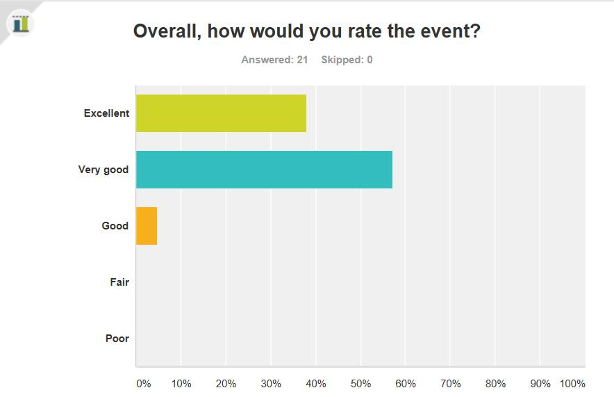 How likely is it that you would recommend the event to a friend or colleague? Excellent Very good Good 38.10% 8 57.14% 12 4.76% 1 What did you like about the event? All of the informative booths.