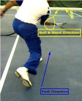 PLACEMENT Volleys & Drop Shots WEEK 6 In addition to the foot direction and position of the body,
