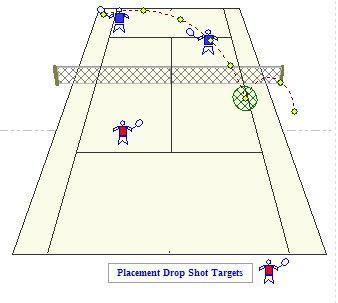 ) Players learn to develop the Reflex to position and focus on the area of the ball to hit causing the ball to move in the direction intended. 2.