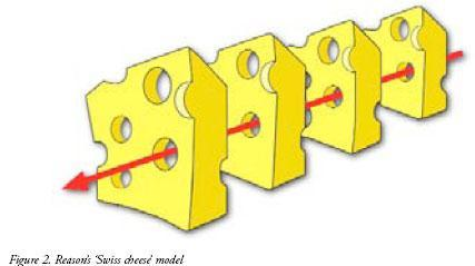 The Reason Model and Incident Causal Chain Some holes due to active failures HAZARDS Some holes due to