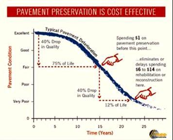 rehabilitation also compounds the problem, often leading to pavement failure and the need to reconstruct the whole roadbed, at what could be 10 times the cost.