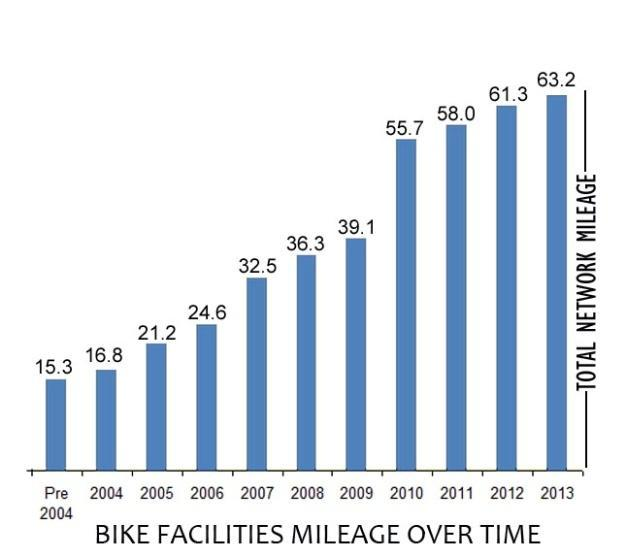In the MPO area, the mileage of bike lanes and shared use trails has continued to grow over the last 10 year period, increasing to 47 miles, or about 5 miles per year.