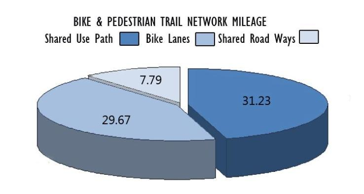 However, most bicycling continues to take place on roadways that lack designated facilities.