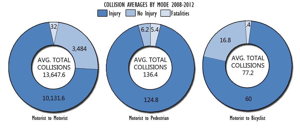 As seen in Exhibit 2.36, an average of 77 vehicle-to-bicycle collisions occurred annually during the same five year period representing 0.5% of annual collisions.