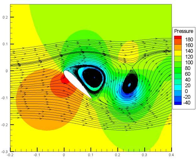 Numerical Simulation of Vertical Axis Wind Turbine at Low Speed Ratios Results and Discussions The flow in the VAWT operating at wind speed of 10 m/s was simulated using 2D URANS.