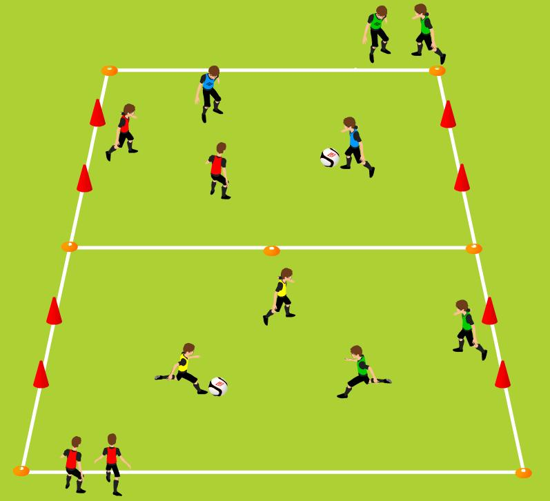 Week One Final Game 2 v 1 + 1 ORGANIZATION Improving Combination Play, movement with and without the ball 2 grids side-by-side 20 yards (length) x 15 yards (width) goals 5 yards (wide) 6 small cones,