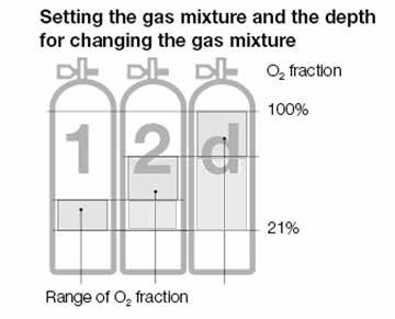 3.10 Diving with 2 or 3 gas mixtures Time or gas mixtures having an oxygen percentage of 80% or greater, the ppo 2 is fixed at 1.6bar and cannot be altered in any way.