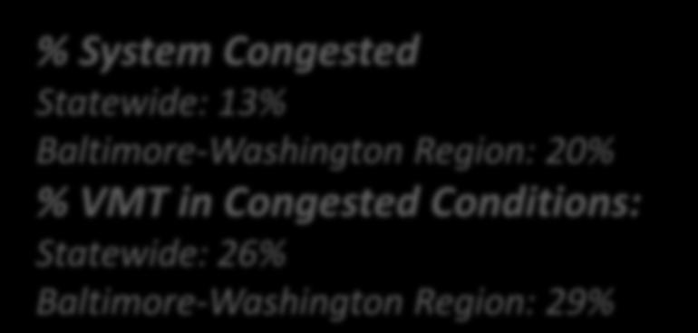 % VMT in Congested Conditions: