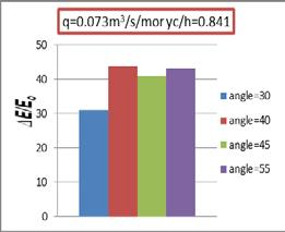 flow regime at step height (h=3cm & h=6cm) the