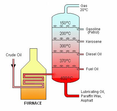 Crude Facts Variation of oil grades from extra heavy to sour 42 Gallons per barrel sold in 10,000 units Crude Oil is separated into fractions by fractional Distillation process 29% produced in