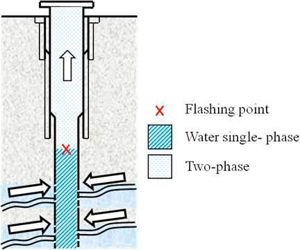 one dimensional transient non-isothermal flow of single-phase water and two-phase steam-water mixtures in a wellbore.