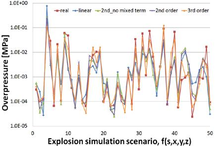 In this paper, 2 nd order polynomial function which has no combined term is selected for the each explosion response surface. Basic form of selected load response surface is expressed as equation (1).