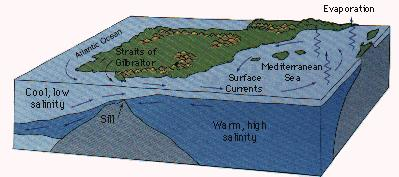 9. The Mediterranean Sea is another downwelling site. It contributes to the global thermohaline equilibrium as its waters exchange salt and heat and other properties with the North Atlantic Ocean.