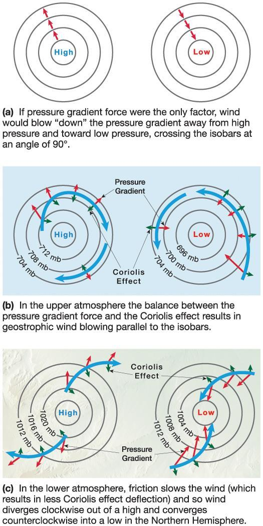 The Nature of Wind Force balances Geostrophic balance Balance between pressure gradient force and Coriolis Winds blow parallel to isobars Frictional balance Winds blow