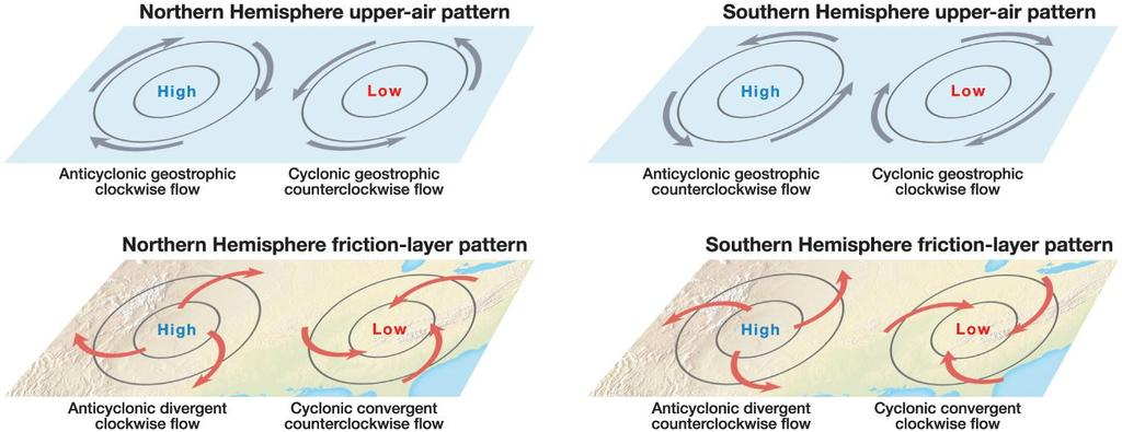 Cyclones and Anticyclones Wind directions around cyclones and anticyclones dictated by force