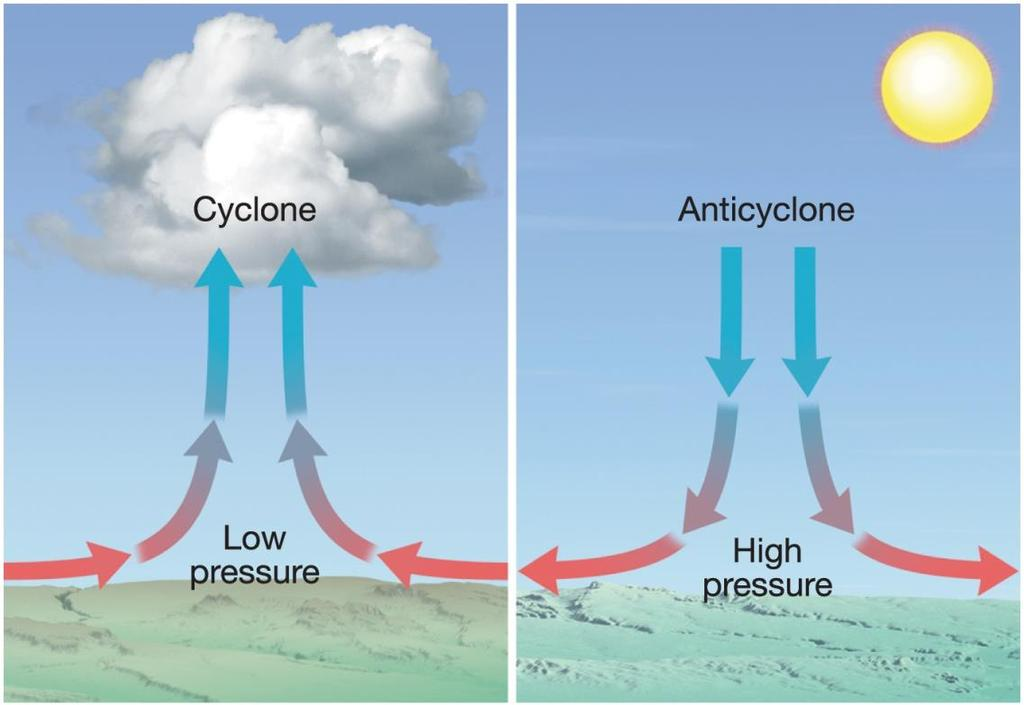 Cyclones and Anticyclones Vertical motions Surface convergence and low pressure indicate rising motion.