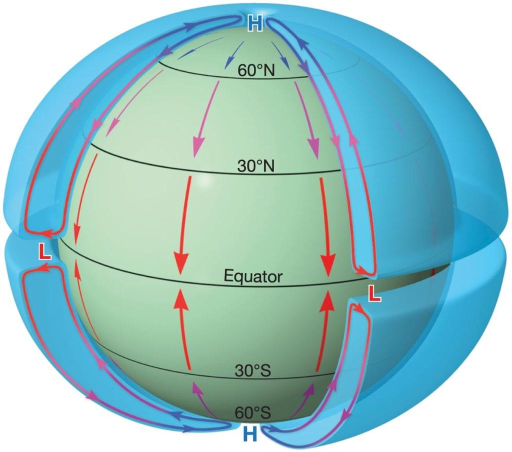 The General Circulation of the Atmosphere Simple example a nonrotating Earth Strong solar heating at equator Little heating at poles Thermal low