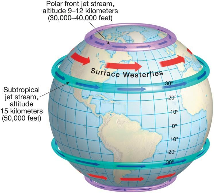 The General Circulation of the Atmosphere Components of