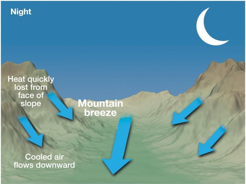 out of valley Mountain breeze Mountain top cools faster at night,
