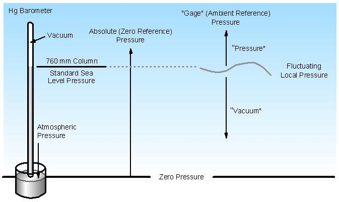 It is the force of the atmosphere on the mercury as applied over the surface area of the cup i.e. force per unit area that is holding the mercury column up. This is the proper definition of pressure.