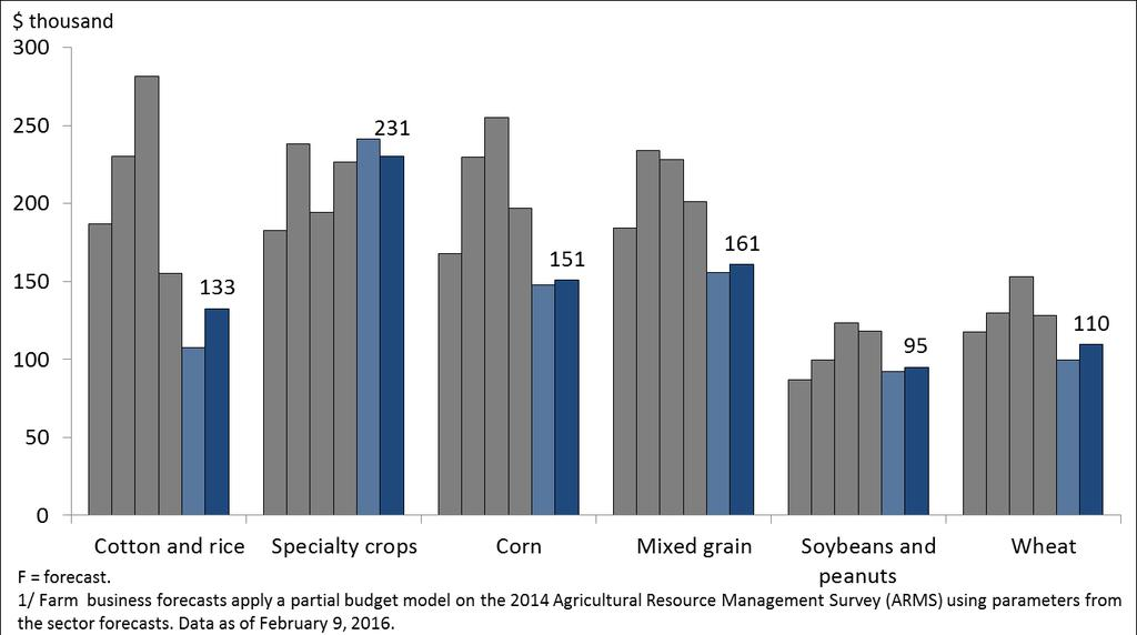 Average net cash income up for most crop farm