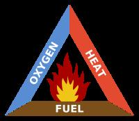 Figure 4 - Human Reaction to Oxygen Concentrations COMBUSTIBLE ATMOSPHERES Combustible atmospheres have enough oxygen and flammable vapor, gas, or dust to ignite and support a fire or explosion if